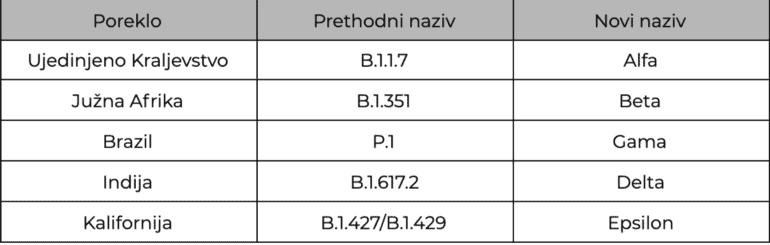 sojevi koronavirusa sa grckim nazivima